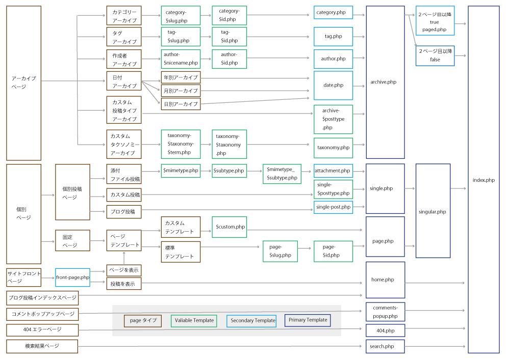 WordPressテンプレート構造