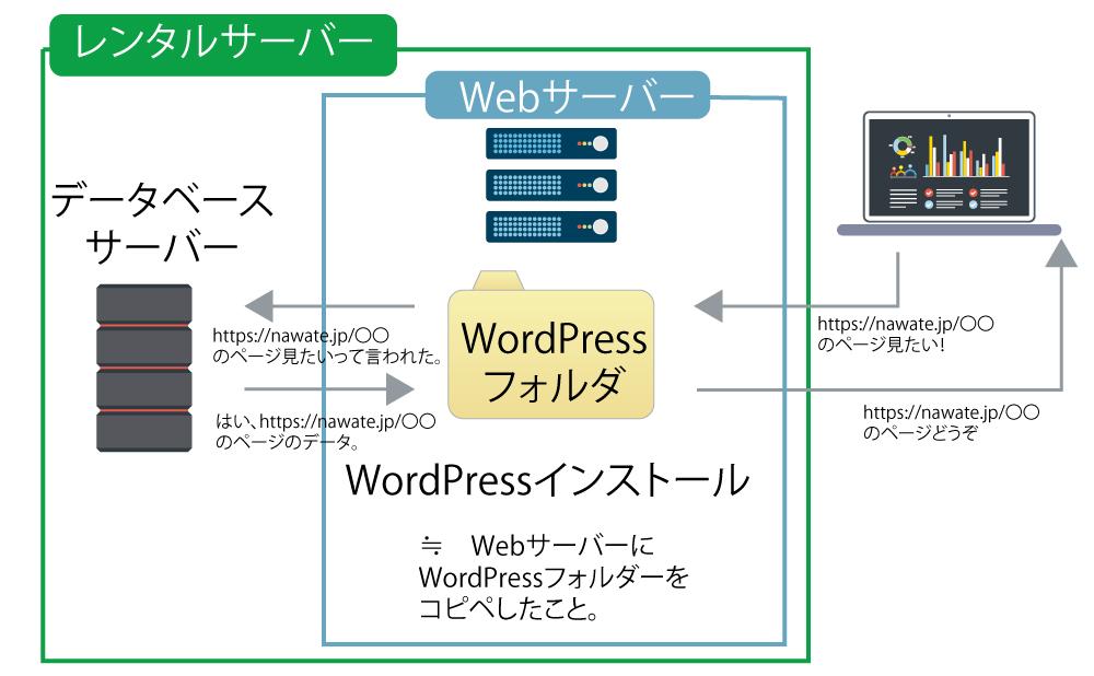 レンタルサーバーWordPressインストール